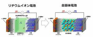 全固体電池とリチウムイオン電池