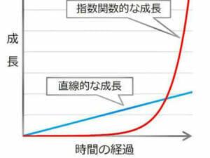 指数関数的な上昇