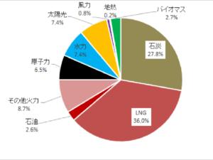 日本の発電割合