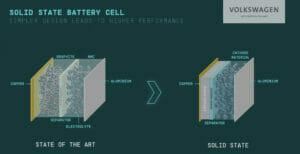 フォルクスワーゲンの全固体電池
