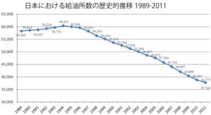 日本のガソリンスタンド数の推移