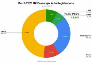 2021年3月イギリスの新車販売