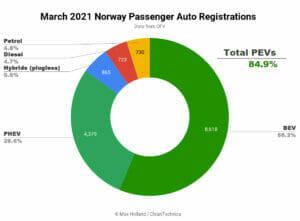 2021年3月ノルウェーの新車販売