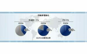 ホンダのEV化計画(グローバル)