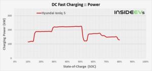 Ioniq5の充電速度