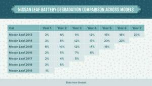 リーフのバッテリー消耗率