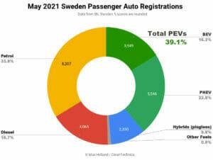 2021年5月のスウェーデンその2