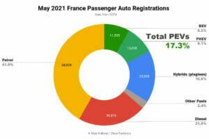 2021年5月のフランス
