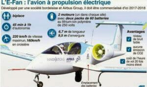 フランスの電気飛行機