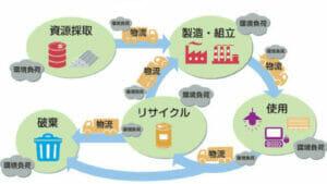 ライフサイクルアセスメント(LCA理論)