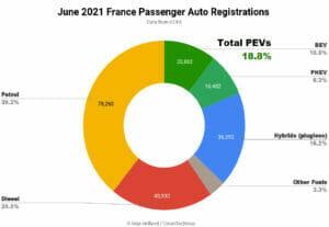 2021年6月のフランスのEV化率