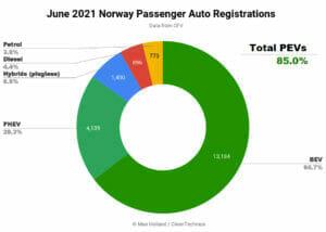 2021年6月ノルウェーの電動化率