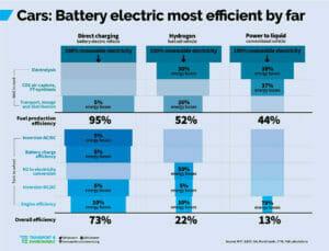 BEV、FCV、ICEそれぞれのエネルギー効率