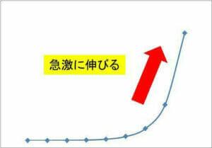 指数関数的上昇のイメージ画像