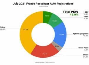2021年7月フランスのEV化率