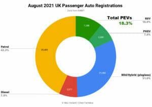 2021年8月イギリスのEV化率