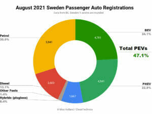 2021年8月スウェーデンのEV化率
