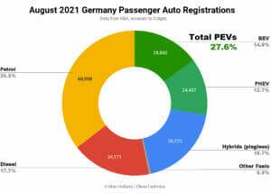 2021年8月ドイツのEV化率
