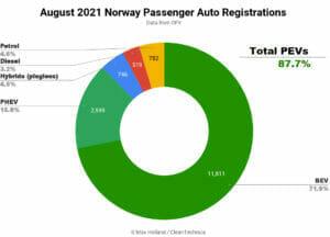 2021年8月ノルウェーのEV化率