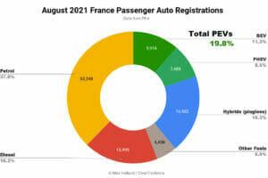 2021年8月フランスのEV化率